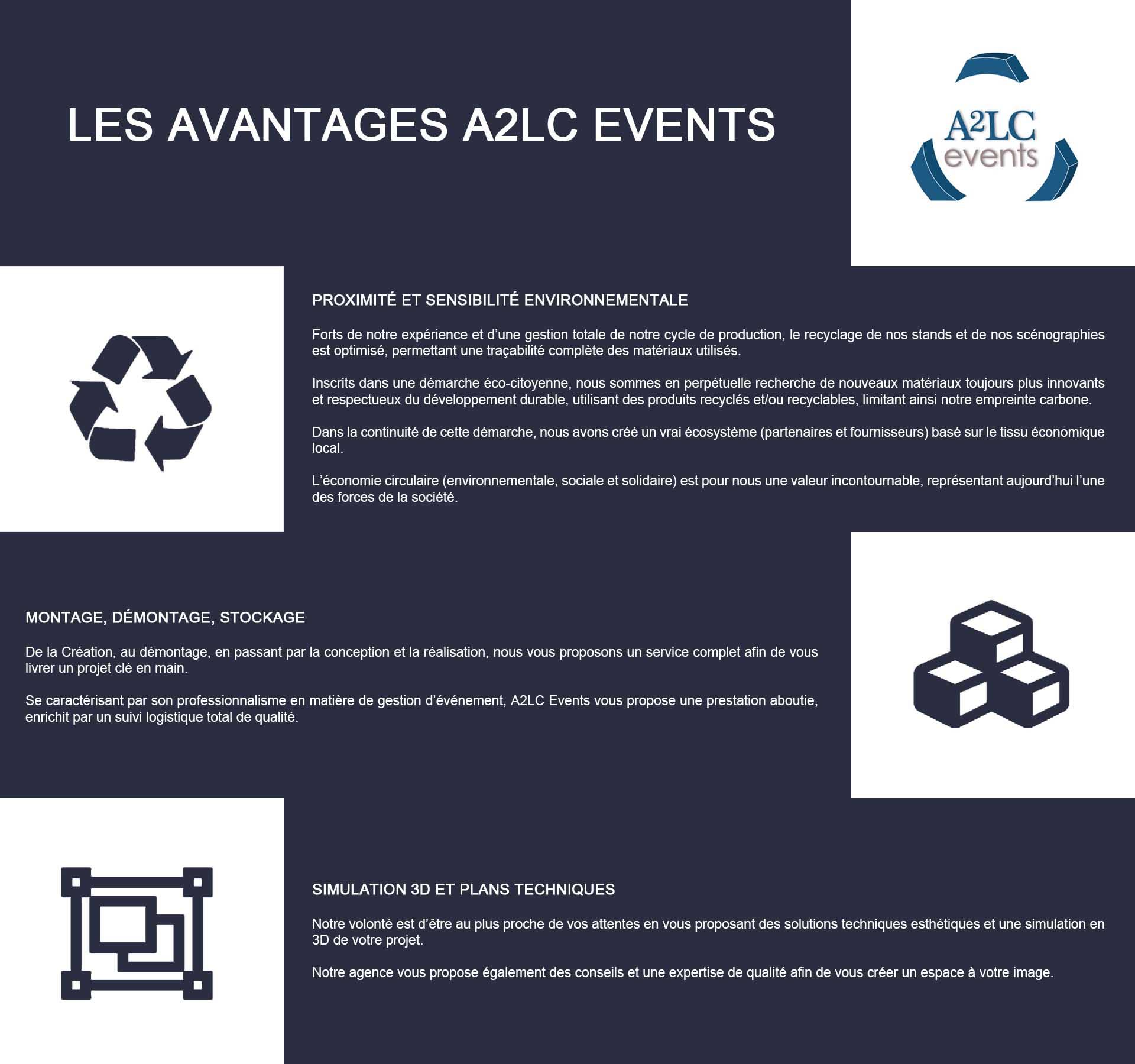 Les avantages A2LC Events